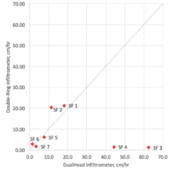 Figure 2. 1:1 plot of Kfs measurements from double-ring infiltrometer (y-axis) and DualHead Infiltrometer (x-axis).